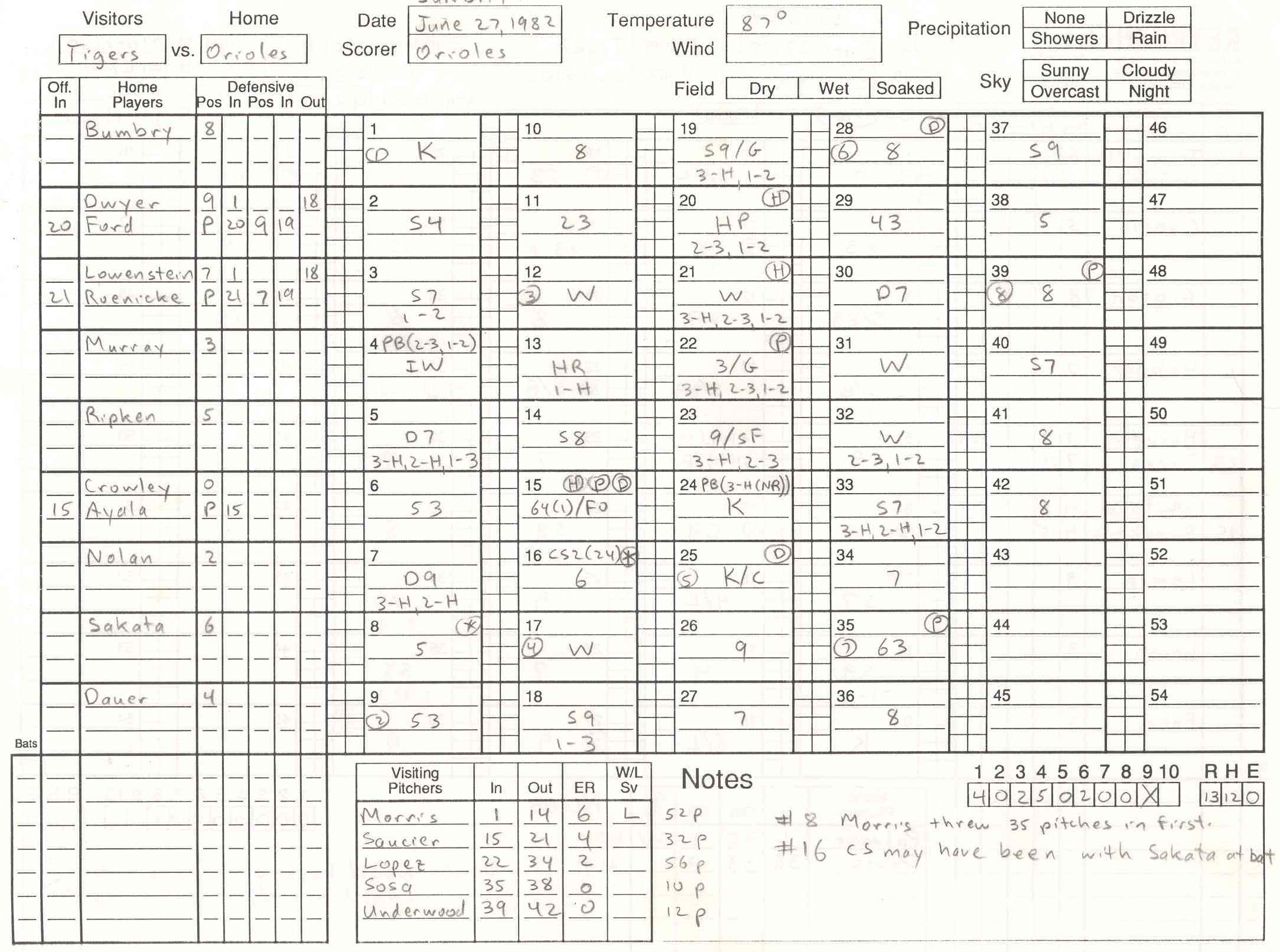 An early example of Project Scoresheet's scoring system (RETROSHEET.ORG)