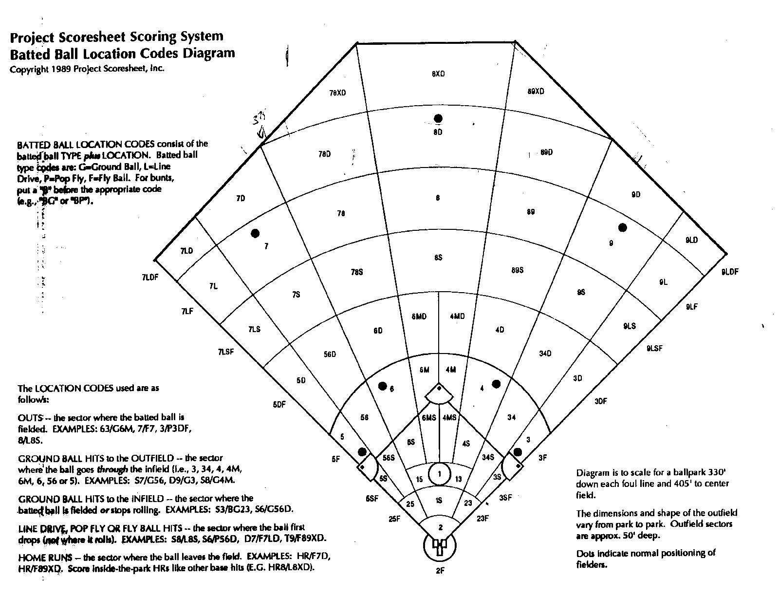 Retrosheet's scoring system was devised from the Project Scoresheet design (RETROSHEET.ORG)
