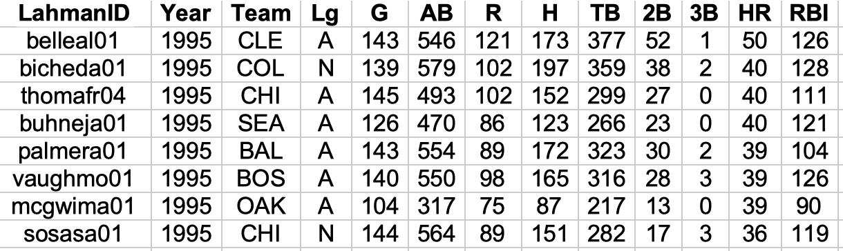 Sean Lahman's Baseball Database