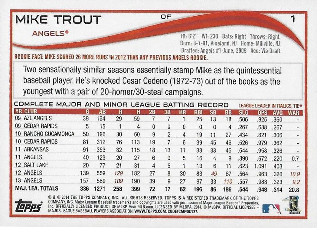 Topps began using Baseball-Reference.com's Wins Above Replacement (WAR) on the backs of baseball cards for the first time in 2014. (THE TOPPS COMPANY)