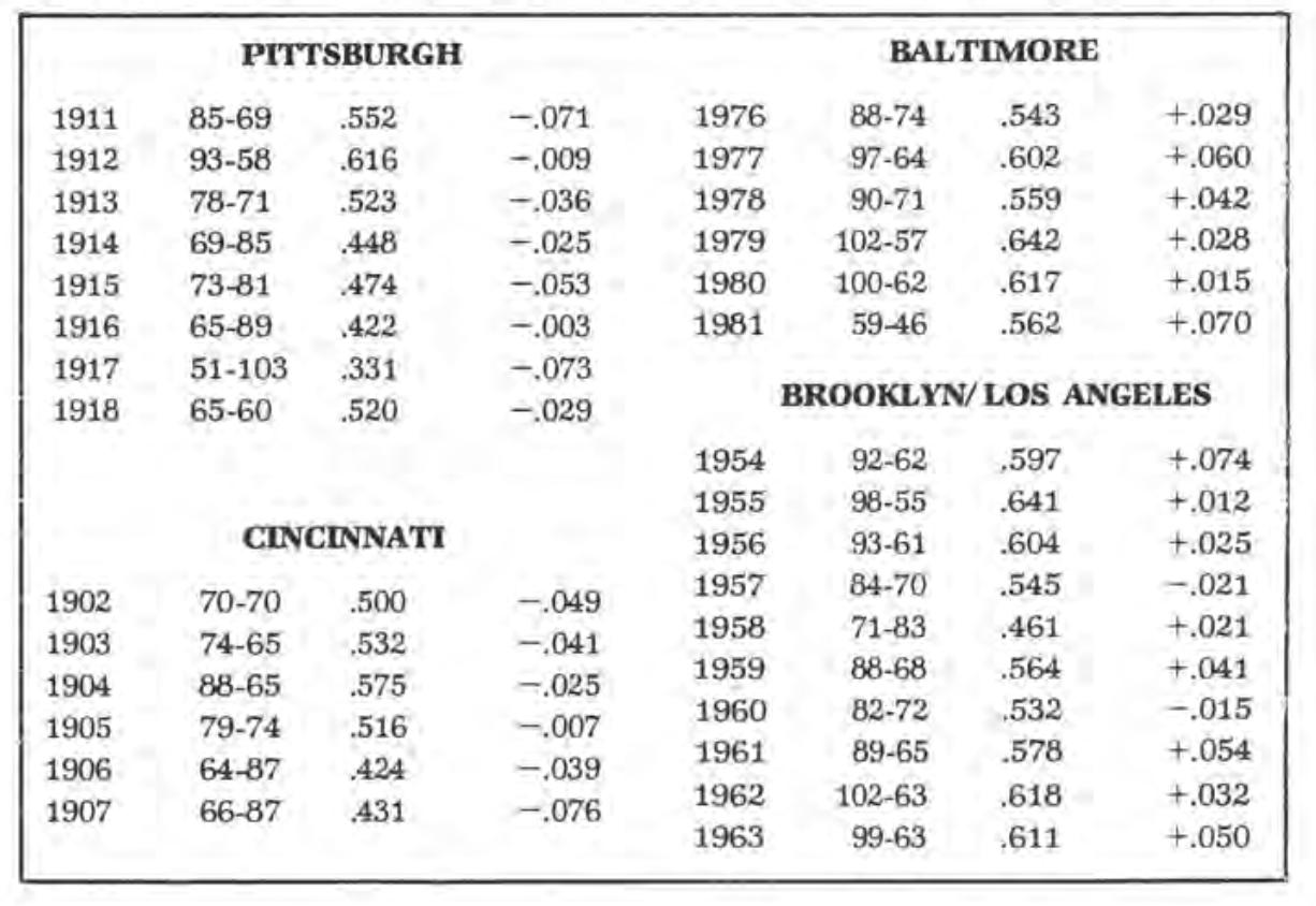Pete Palmer: Table 2