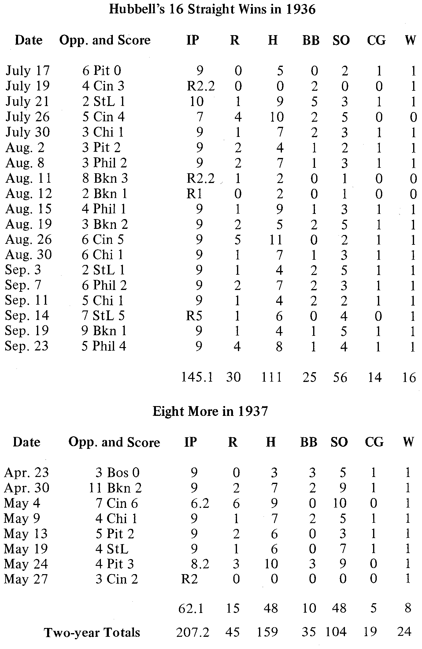 Carl Hubbell's 24 straight victories in 1936-37