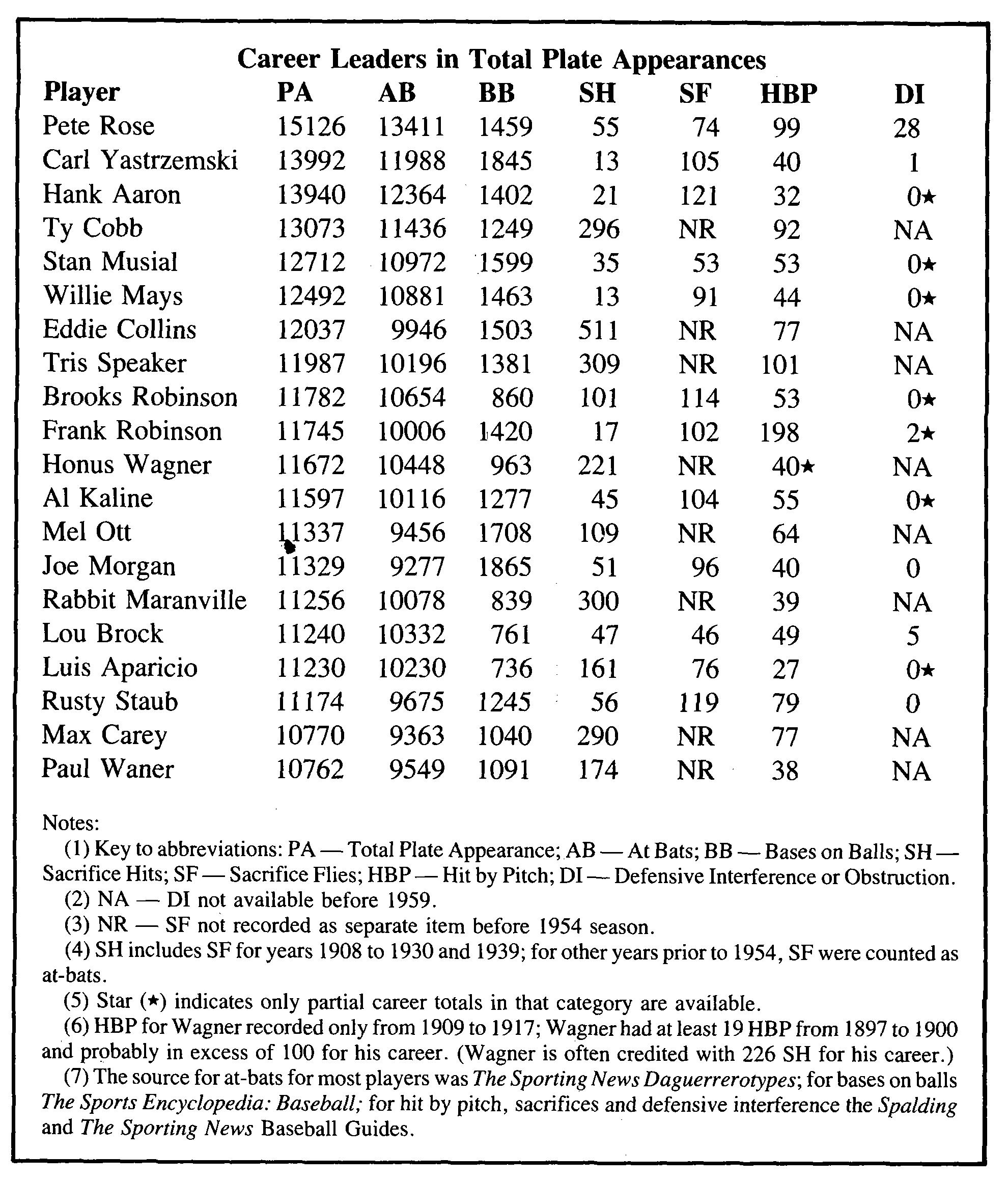 Neil Munro: Table 3