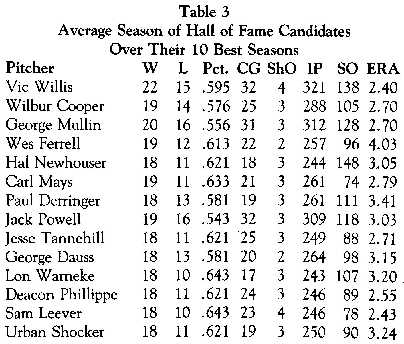 Table 3 (Stephen Cunerd)