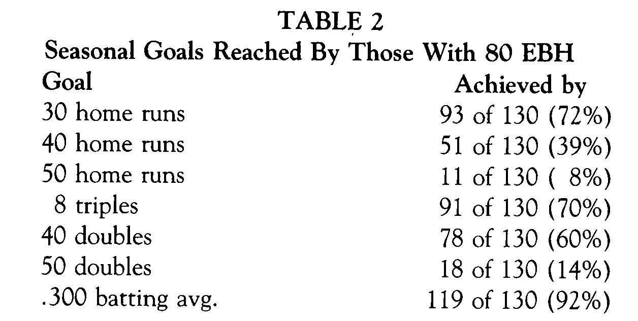 Table 2 (ROBERT MURDEN)