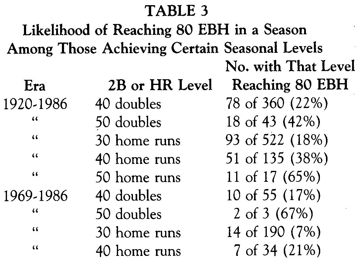 Table 3 (ROBERT MURDEN)