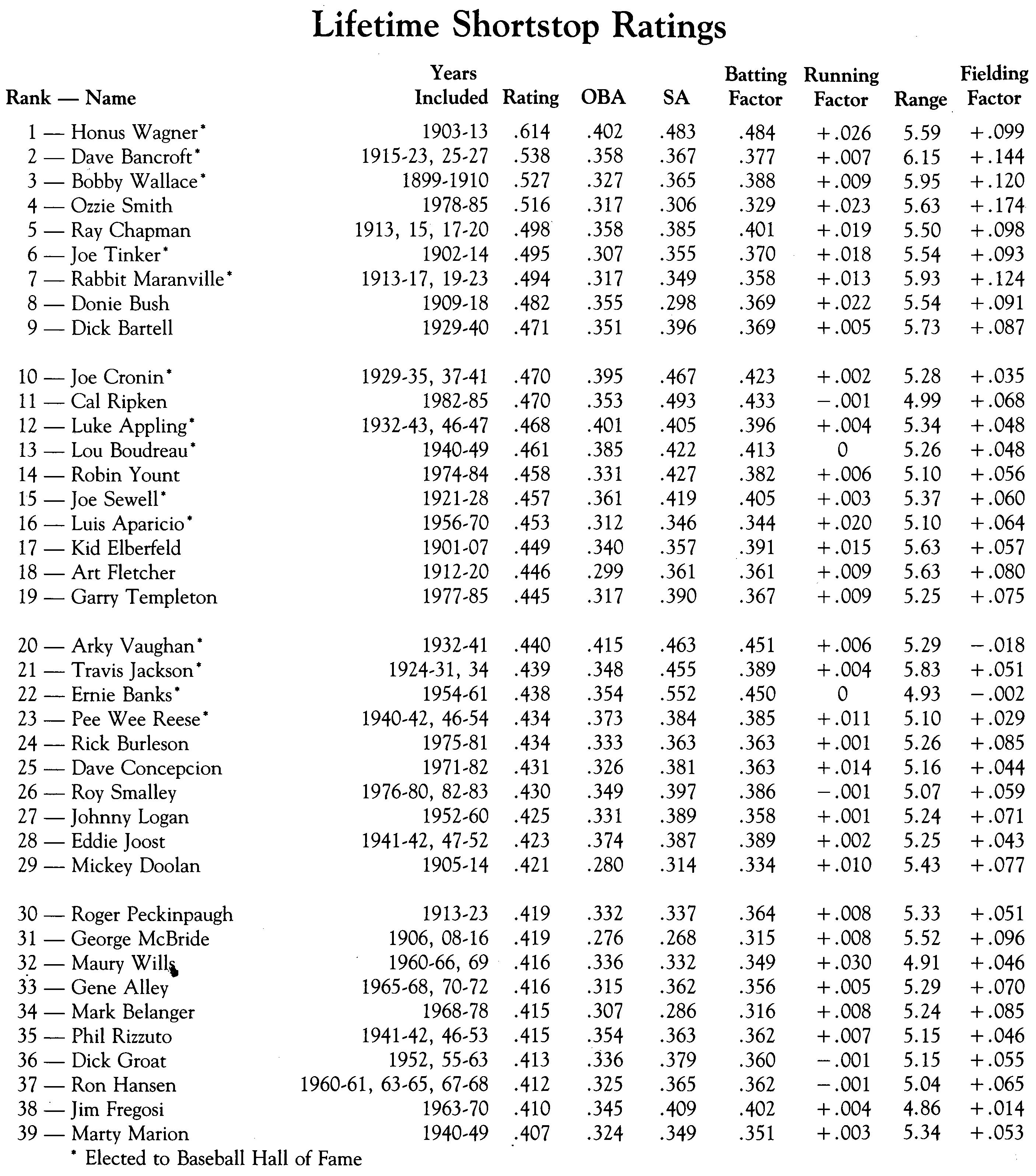 Lifetime Shortstop Ratings (DAVID S. NEFT)
