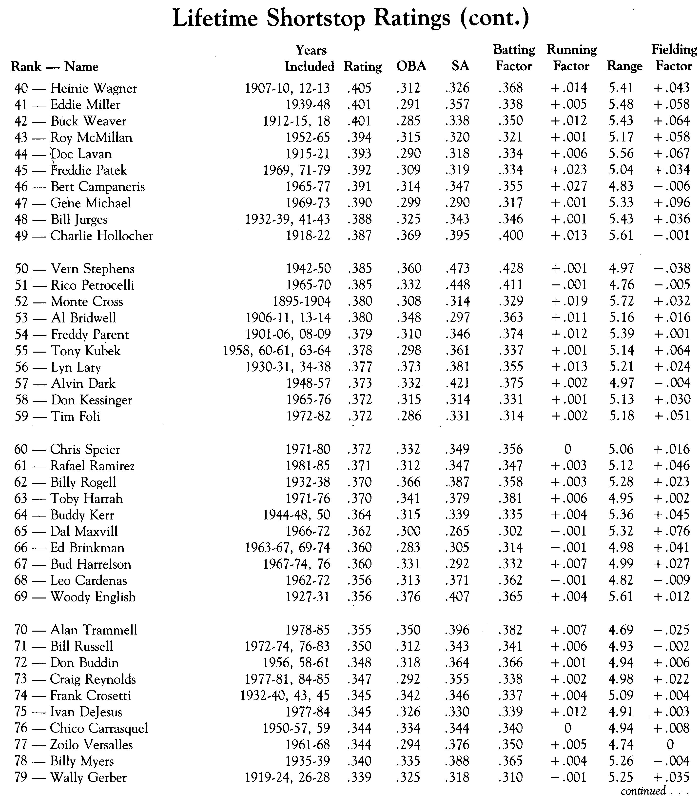 Lifetime Shortstop Ratings #2 (DAVID S. NEFT)