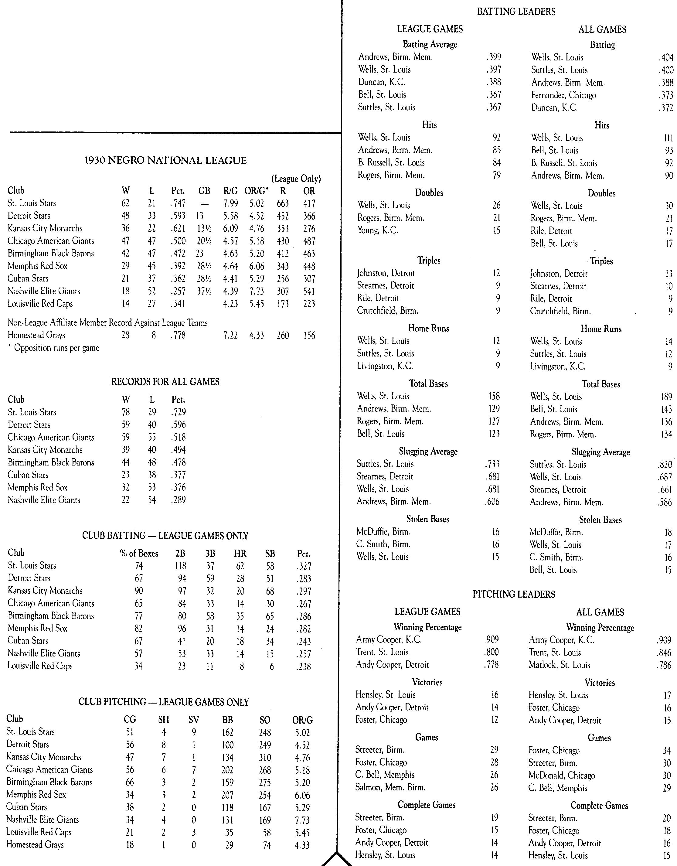 1930 Negro National League stats: Table 1 (DICK CLARK AND JOHN HOLWAY)