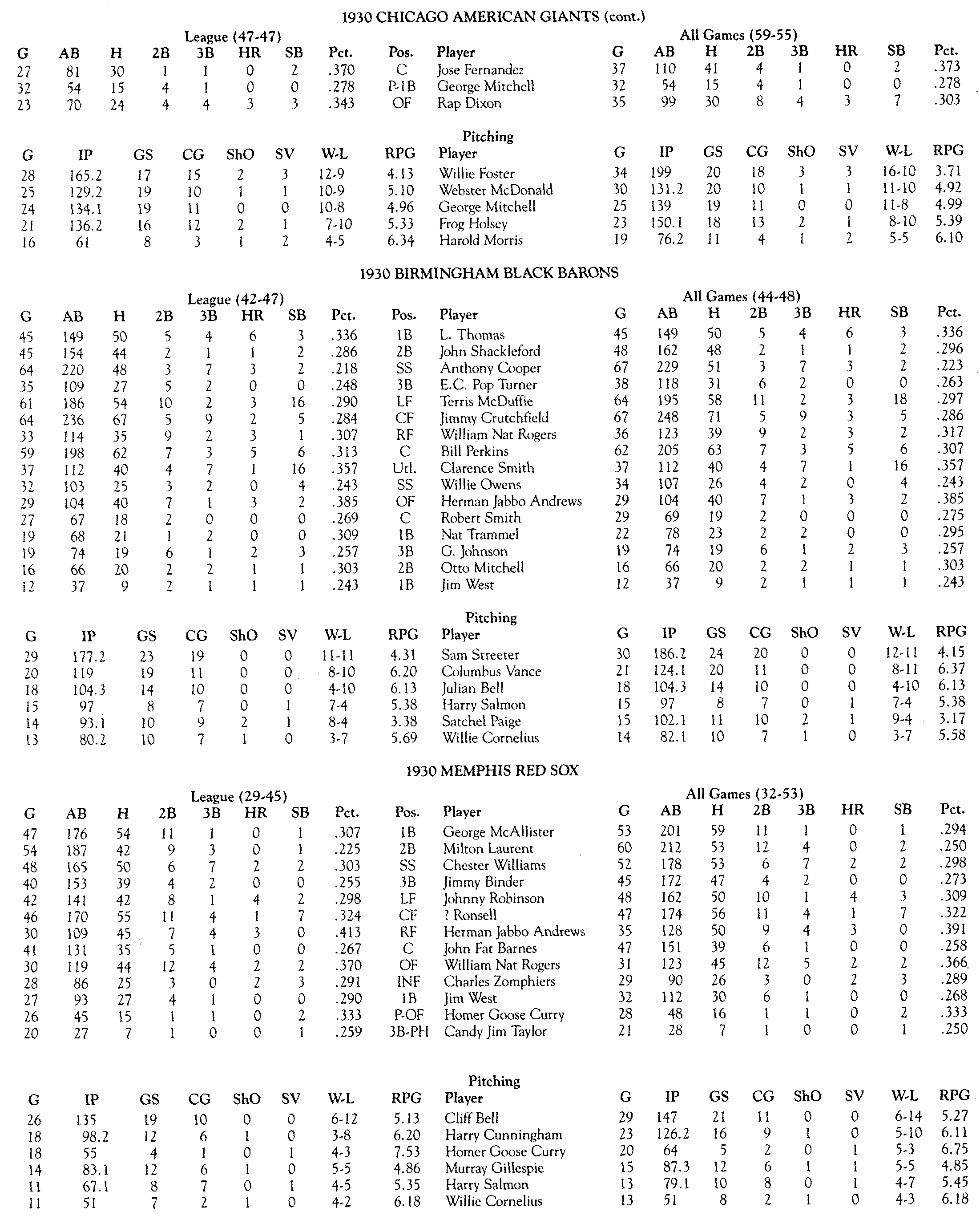 1930 Negro National League stats: Table 4 (DICK CLARK AND JOHN HOLWAY)