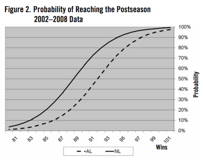 Figure 2. Probability of Reaching the Postseason, 2002-2008 (VINCE GENNARO)