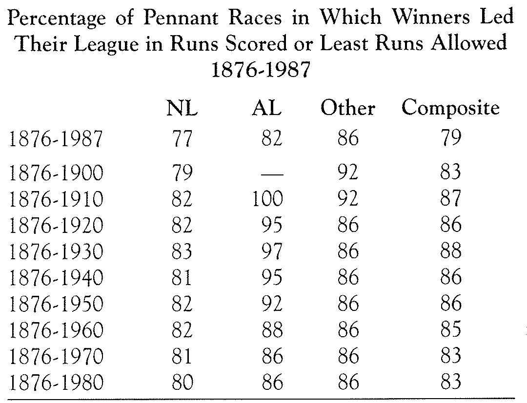 Runs Scored Leaders in Pennant Races (ROBERT SHIPLEY)