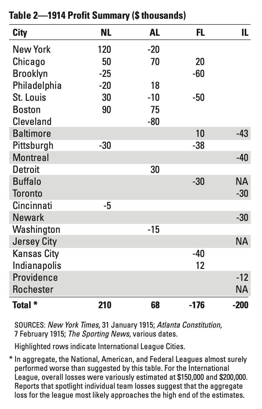 Table 2—1914 Profit Summary ($ thousands) (DAN LEVITT)