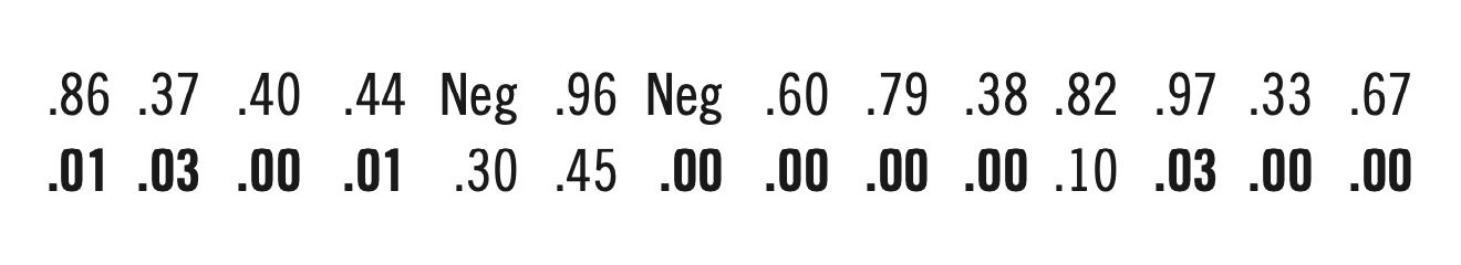 Figure 1 (PHIL BIRNBAUM)