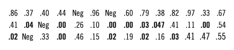 Figure 2 (PHIL BIRNBAUM)