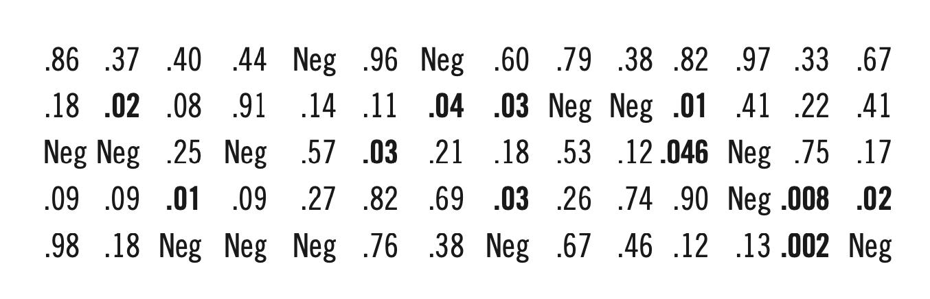 Figure 3 (PHIL BIRNBAUM)