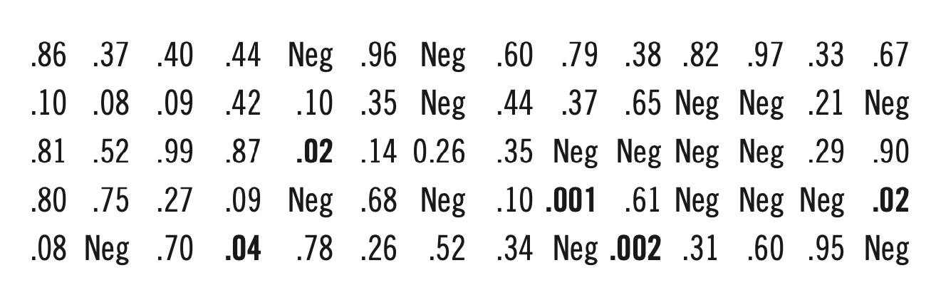 Figure 4 (PHIL BIRNBAUM)