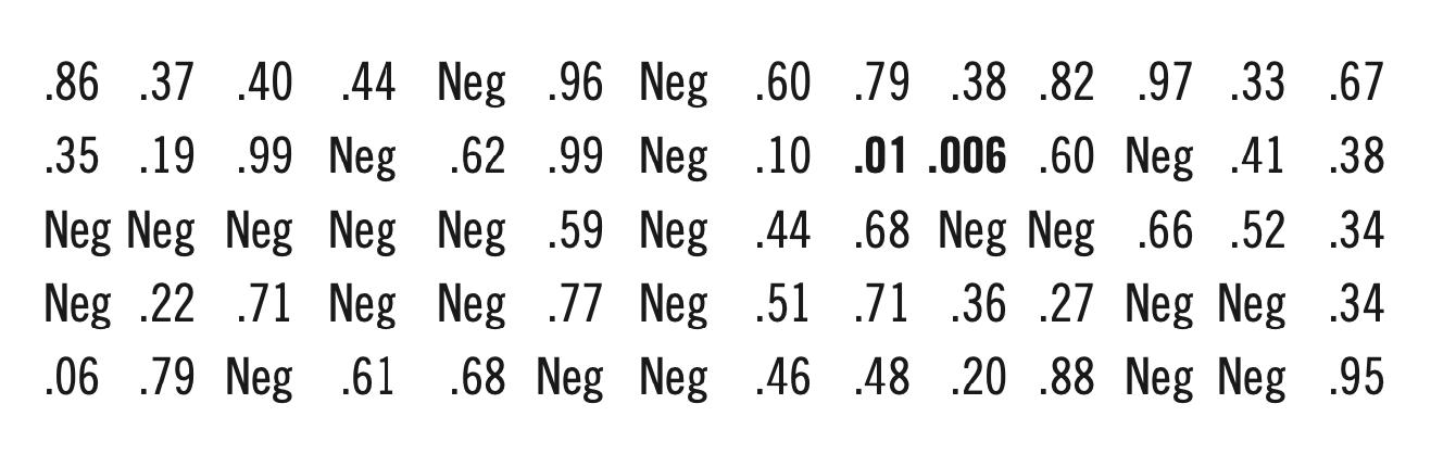 Figure 5 (PHIL BIRNBAUM)
