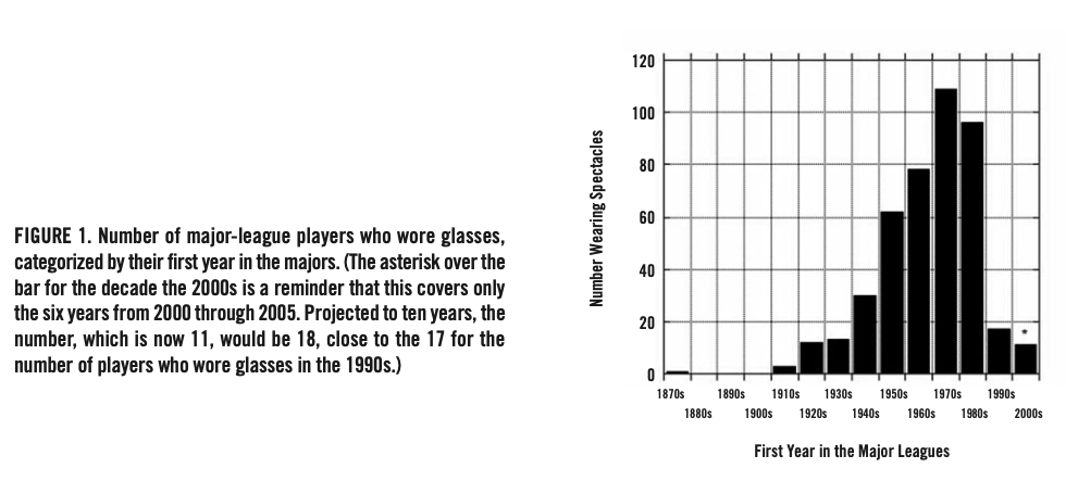 FIGURE 1. Number of major-league players who wore glasses, categorized by their first year in the majors. (DAVID A. GOSS)