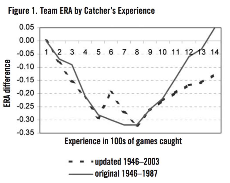 Figure 1. Team ERA by Catcher's Experience (TOM HANRAHAN)