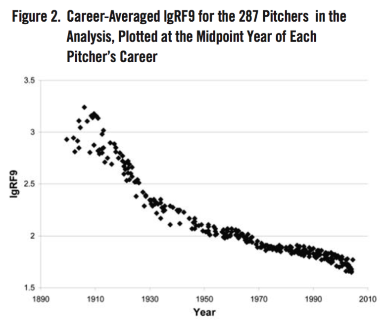 Figure 2. Career-Averaged lgRF9 for the 287 Pitchers in the Analysis