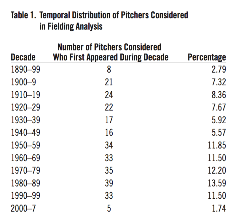 Table 1. Temporal Distribution of Pitchers Considered in Fielding Analysis (JOHN KNOX)