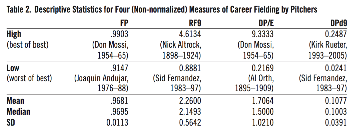 Table 2. Descriptive Statistics for Four (Non-normalized) Measures of Career Fielding by Pitchers