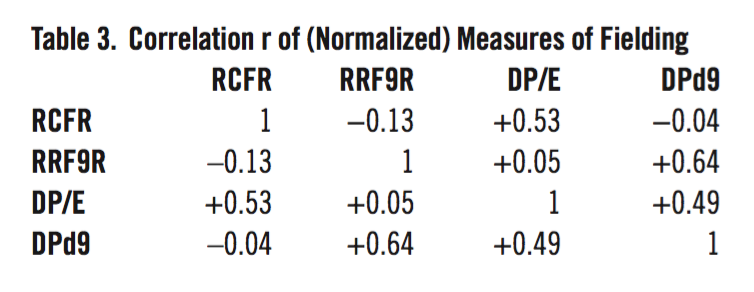 Table 3. Correlation r of (Normalized) Measures of Fielding