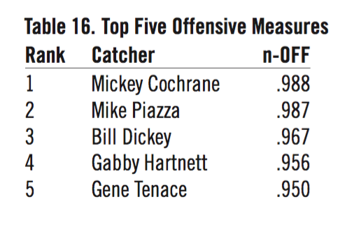 Table 16. Top Five Offensive Measures.