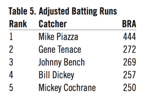 Table 5. Adjusted Batting Runs