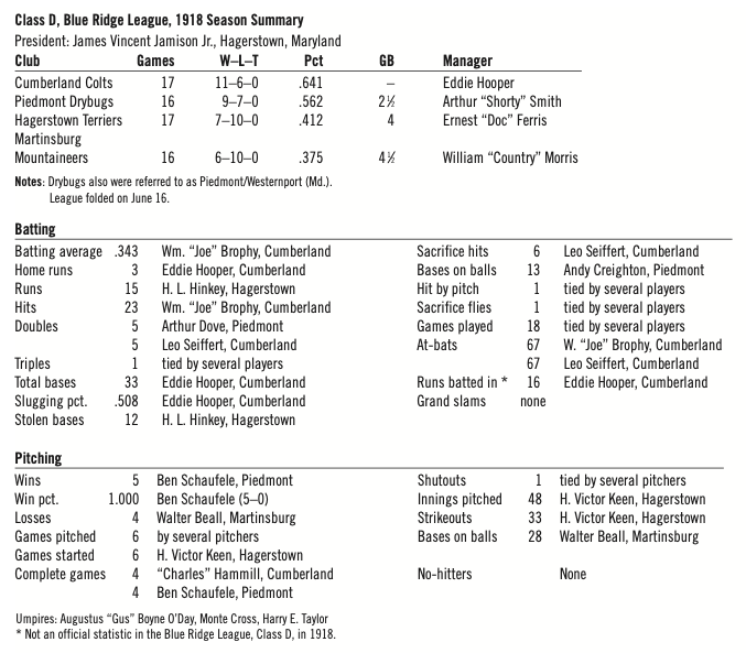 Class D, Blue Ridge League, 1918 Season Summary (MARK ZIEGLER)