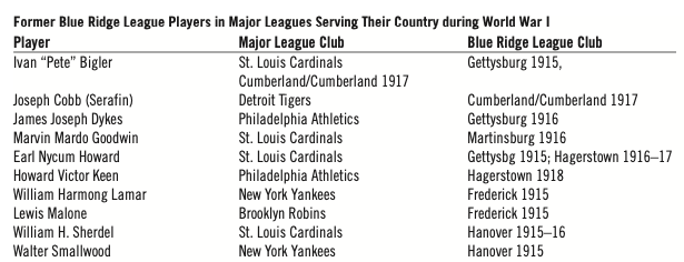 Former Blue Ridge League Players in Major Leagues Serving Their Country during World War I (MARK ZIEGLER)