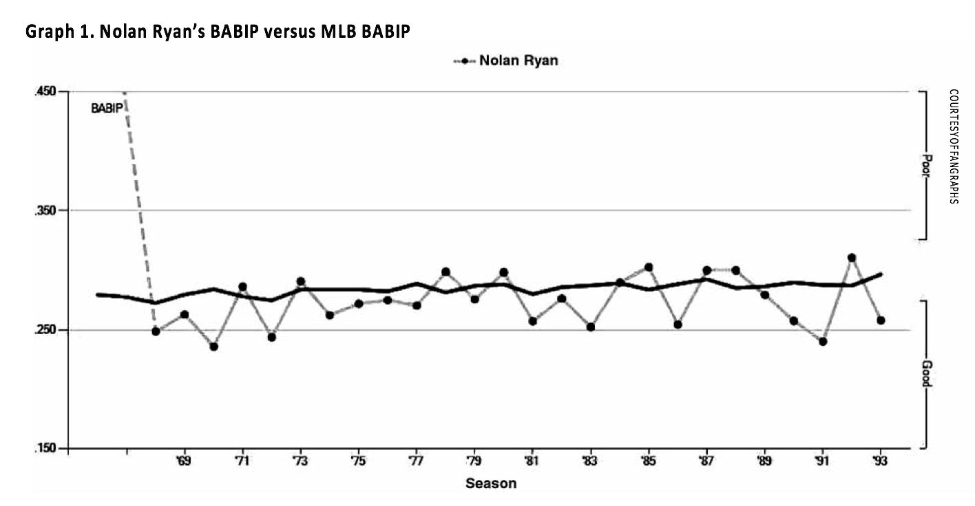 Graph 1. Nolan Ryan's BABIP versus MLB BABIP (DAVIES BASCO)
