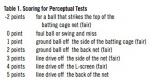 Scoring for Perceptual Tests.