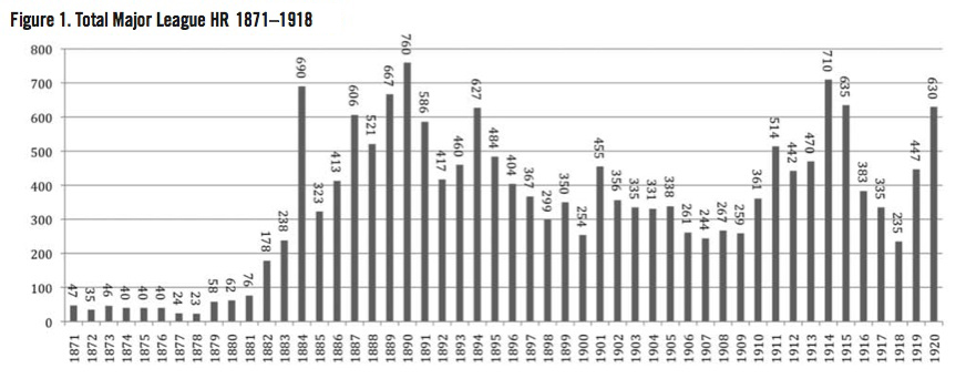 Total Major League HR, 1871-1918