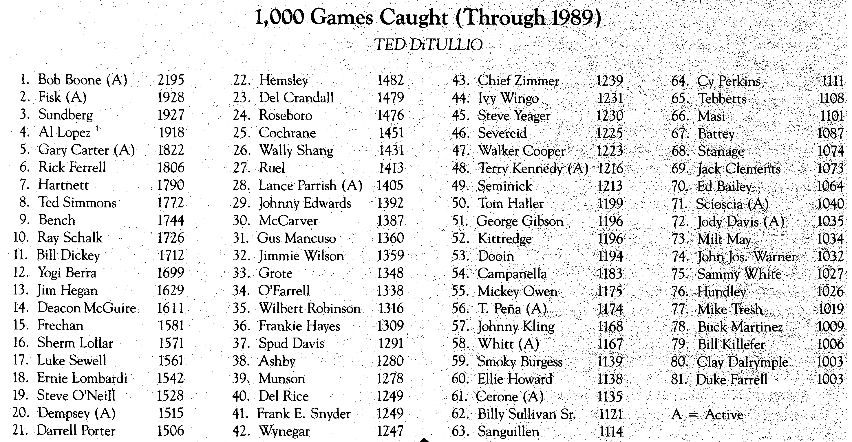 1,000 Games Caught Through 1989 (TED DITULLIO)