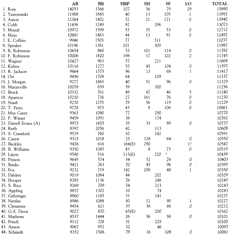 10,000 Plate Appearances (TED DITULLIO)
