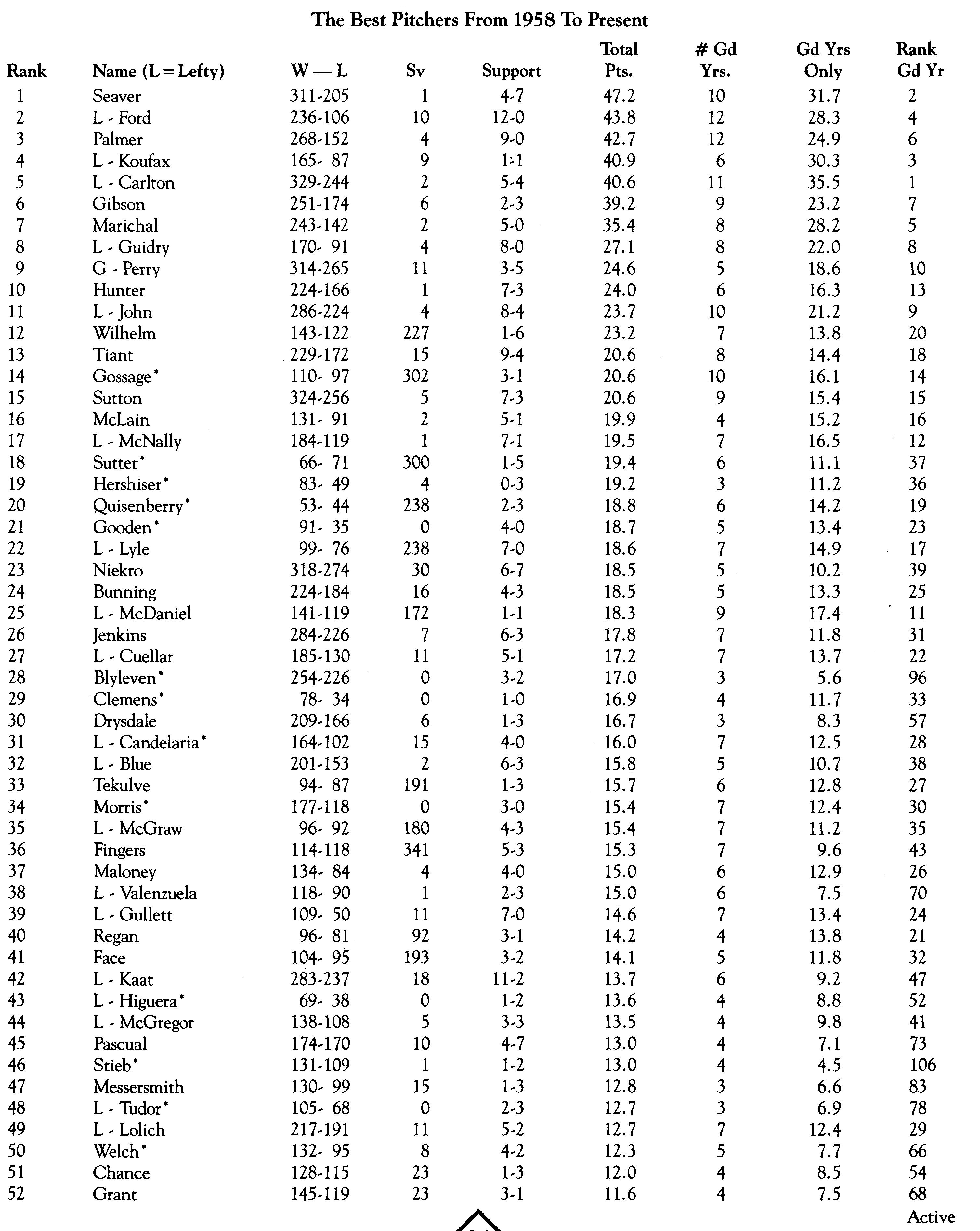 Stephen Finlan: Pitchers Won-Loss Chart