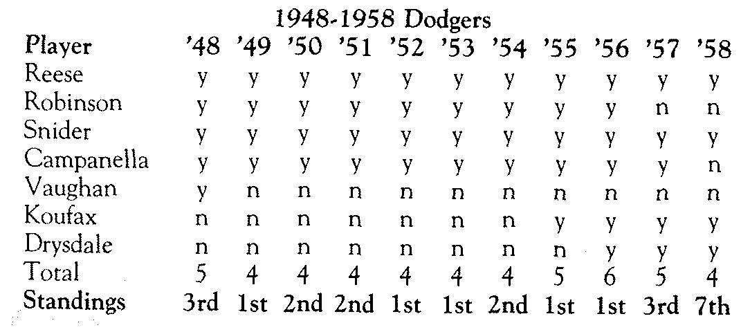 Giller/Berman: Table 12