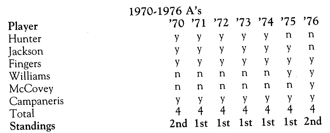 Giller/Berman: Table 14