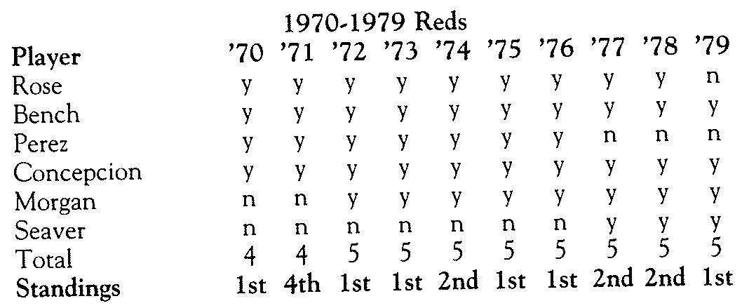 Giller/Berman: Table 15