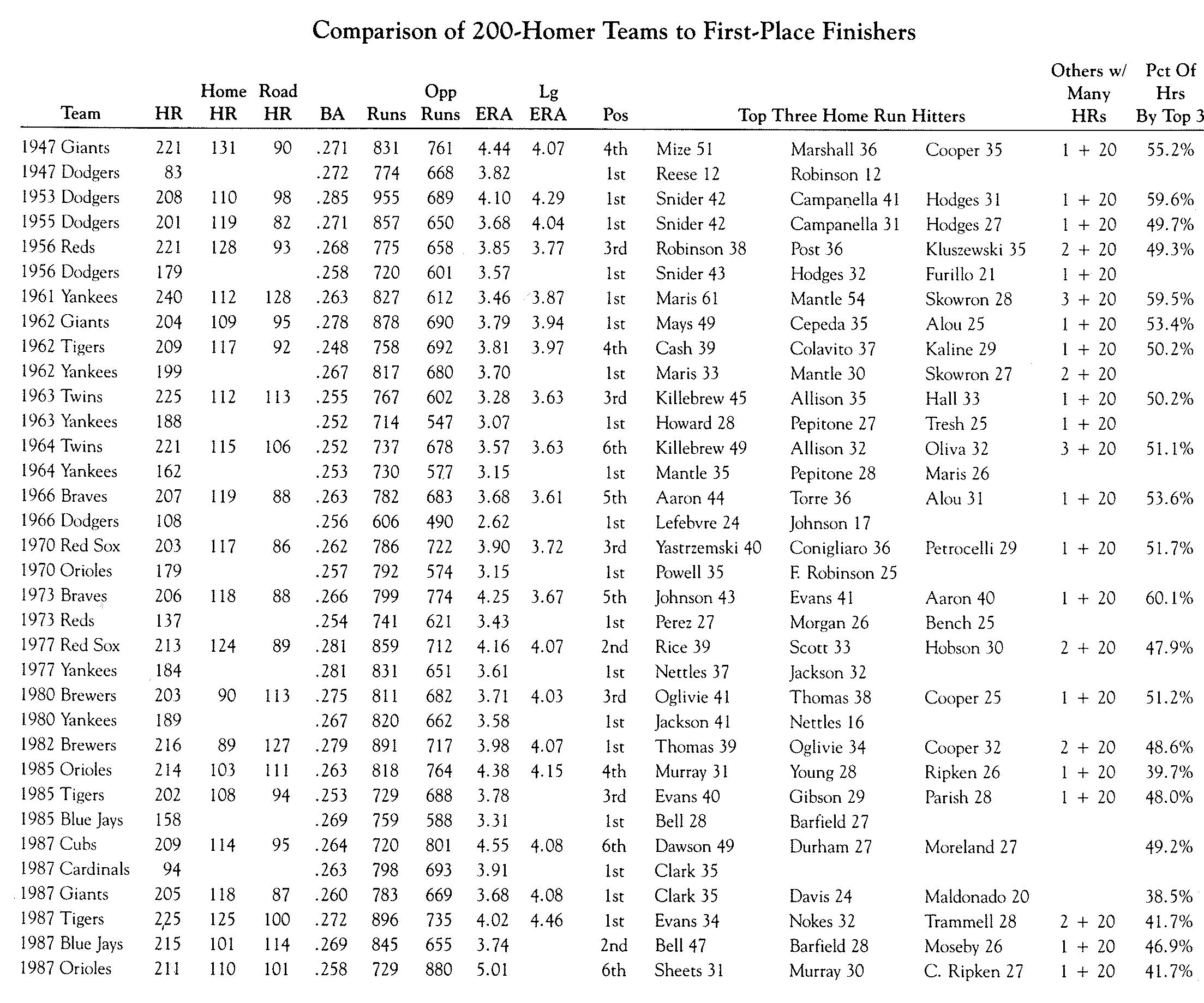 200-Homer Teams (ED GOLDSTEIN)