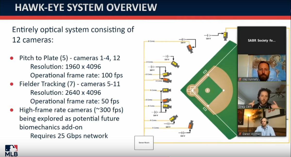 2020 SABR Analytics: MLB Statcast Update