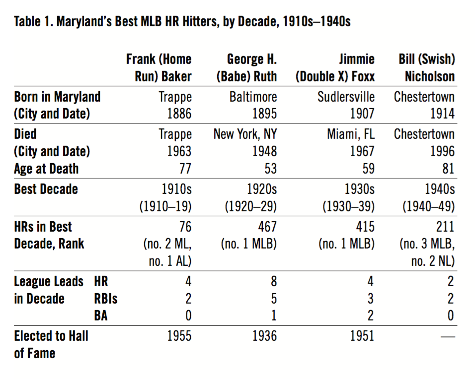 Table 1. Maryland's Best MLB HR Hitters, by Decade, 1910s–1940s (GARY SARNOFF)