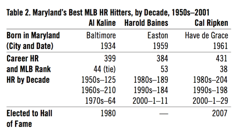 Table 2. Maryland's Best MLB HR Hitters, by Decade, 1950s–2001 (GARY SARNOFF)