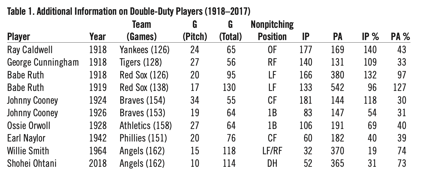 Table 1. Additional Information on Double-Duty Players (1918-2017) (HERM KRABBENHOFT)