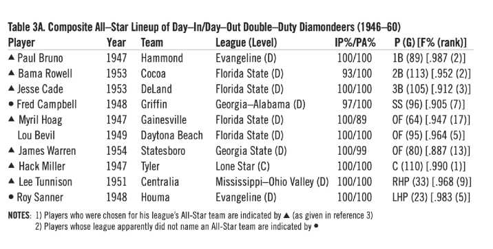 Table 3A. Composite All-Star Lineup of Day-In/Day-Out Double-Duty Diamondeers (1946–60) (HERM KRABBENHOFT)