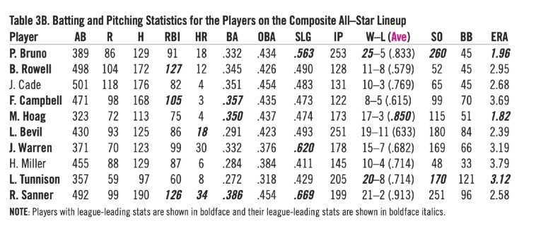 Table 3B. Batting and Pitching Statistics for the Players on the Composite All-Star Lineup. (HERM KRABBENHOFT)