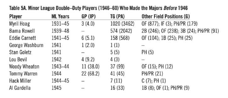 Table 5A. Minor League Double-Duty Players (1946-60) Who Made the Majors Before 1946 (HERM KRABBENHOFT)