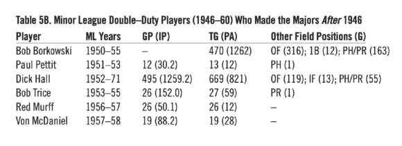 Table 5B. Minor League Double-Duty Players (1946-60) Who Made the Majors After 1946 (HERM KRABBENHOFT)